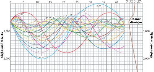 Diagram liniowy pokazujący na osi przekaz dźwięku w Kanale Głębokiego Dźwięku. / Zdjęcie: www.navy.mil